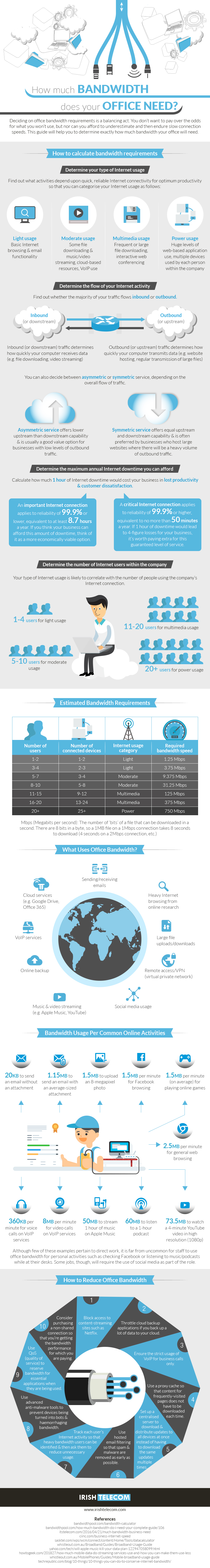 how-much-bandwidth-does-your-office-need