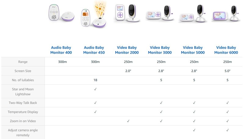 Review – The BT Video Baby Monitor 6000 #home #baby #tech #parenting