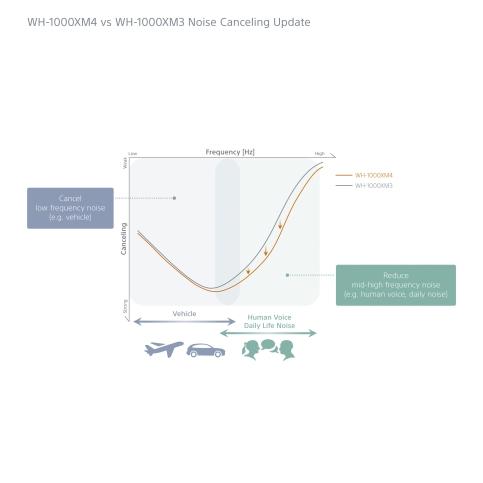 WH-1000XM4_NoiseCanceling_Graph-Large